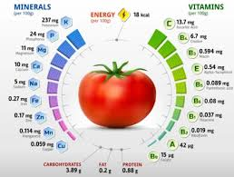 40 Different Types Of Tomatoes
