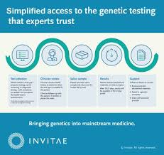 Invitae - Invitae introduces new service to make it easier for consumers to  receive the medical genetic testing that experts trust