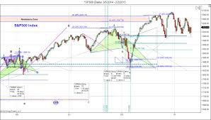 Spx 500 Live Chart Great Predictors Of The Future