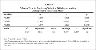 essay health care professionals and technicians dpeaflcio job essay q factor emotional intelligence profiles as an area for health care professionals