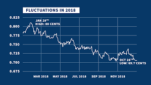 2019 Us Dollar Forecast Bank Forecasts Compared