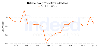 Police Salary Chart Port Police Officer Masters In Psychology Guide