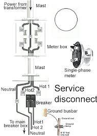 100 amp meter socket disconnect power meter sfrwd co 100