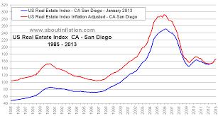 Real Estate Index Chart San Diego Ca Real Estate Inflation Adjusted Index Chart