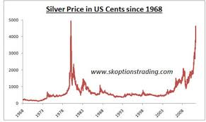 Silver Chart History Think Silver Has Gone Parabolic 1980 Was 5 Times Faster