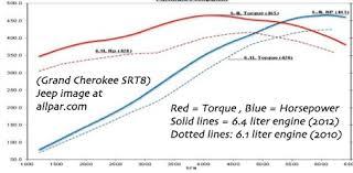 srt v engines and vs supercharged hemi srt8 engines