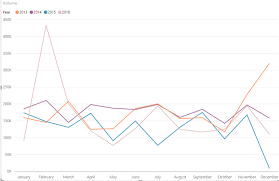 Power Bi Chart By Month How To Display Current Year Last Year And 2 Years Ago Sales