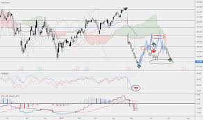 3m Mmm Overreaction Swing Series For Nyse Mmm By