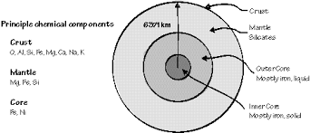 the position of earth
