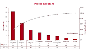 charts   diagrams   graphs   charts   diagrams   graphs   page pareto diagram