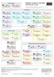 Pmp Process Chart 5th Edition Pmbok 6th Edition Process Chart Pdf Www Bedowntowndaytona Com