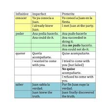 Preterite And Imperfect Chart Preterit Vs Imperfect Lessons Tes Teach