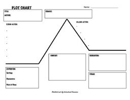 Plot Elements Chart Plot Chart Graphic Organizer And Elements Of Plot Presentation