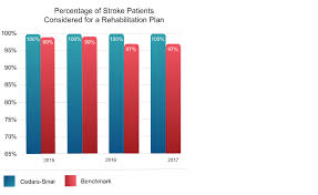 Cedars Sinai Organizational Chart Neurology Neurosurgery Quality Measures Cedars Sinai