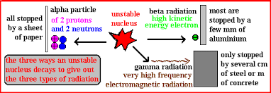 Alpha Beta Gamma Decay Chart Properties Ionising Radiation Alpha Beta Gamma Ionizing