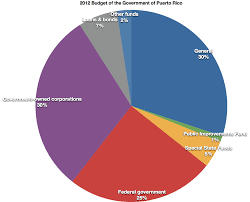 Budget Of The Government Of Puerto Rico Wikipedia