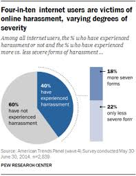 effect of the internet on society it s inevitable that the online abuse affects men and women differently and this is key racism for him sexism for