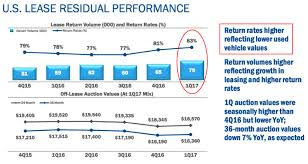Bmw Residual Value Chart 2019