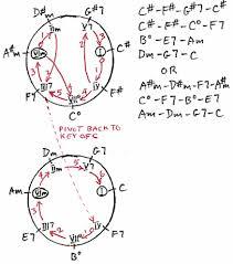 Music Modulation Chart Pivot Chord To Modulate To A Remote Key Piano Music Music