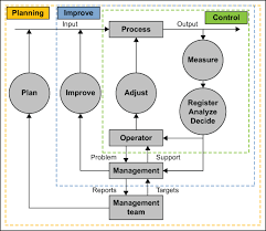 Manage Control Limits When Implementing Statistical Process