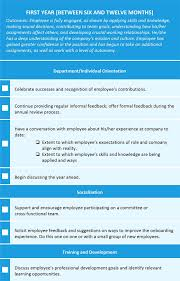 Hr Training Process Flow Chart Employee Onboarding Process Tips And Tools Smartsheet