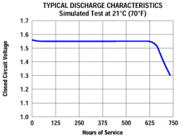 Silver Oxide Battery Chart 59 Reasonable Button Battery Chart
