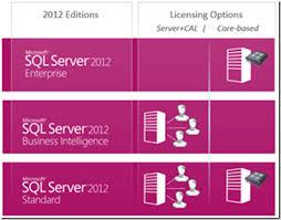 Licensing Logic Licensing Sql Server Everything You Need