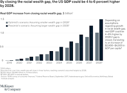 The Economic Impact Of Closing The Racial Wealth Gap Mckinsey