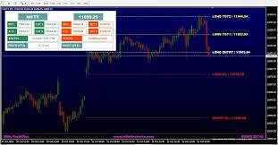 Bank Nifty Online Chart Profit Plus Nifty Bank Nifty Infinite Charts Mt4
