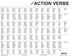 Action Verbs For Resume Cam Action Verbs Magnificent Snapshoot