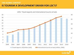 Chart Of Accounts For Travel Industry Tourism And Economic Development Economics Tutor2u