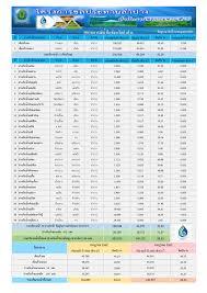 โครงการชลประทานลำปาง - รายงานสถานการณ์น้ำ ประจำวันที่ 5 กรกฎาคม 2563
