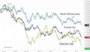 Chart South African Rand Turkish Lira Brazilian Real