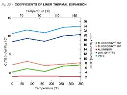 Fluorosint Enhanced Ptfe