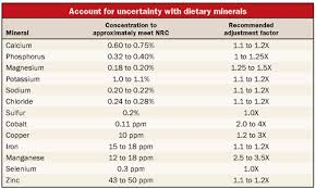 Magnesium Bioavailability Chart Mineral Recommendations May Shortchange Cows