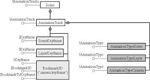 Customizing Animations For Arcscene