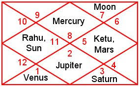 Hindi Kundali Chart Red Book And Astrology Lal Kitab Lalkitab In Hindi Lal