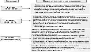 Реферат Глобализация как общемировой процесс Рисунок 2 Этапы глобализации