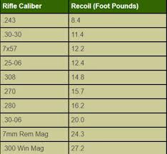 Felt Recoil Chart Rifle Calibers Smallest Online Charts Collection