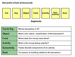 Harvard Chart Chart Of Accounts Office Of The Controller