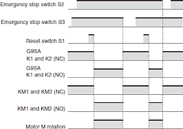 circuit diagrams of safety components technical guide 1 refer to the precautions when actually configuring the circuit 2 use manual resetting for the emergency stop circuit iso 13850
