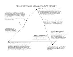 the structure of a shakespearean tragedy intro to shakespeare  structure of shakesperean tragedy