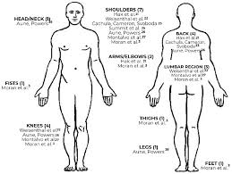 Body Injury Chart Injury Profile In Crossfit Practitioners Systematic Review