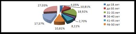 Дипломная работа Мошенничество анализ состава и проблемы  Интересно процентное соотношение среди возрастной группы потерпевших рис 2 1