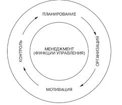 Психология менеджмента На среднем уровне управления осуществляется тактическое планирование определяются промежуточные цели и задачи методы их реализации