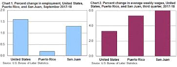 Puerto Rico Charts County Employment And Wages In Puerto Rico Third Quarter