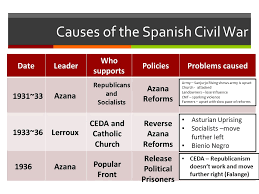 Spanish Date Chart Lesson 2a Spanish Republic 1931 36 Ppt Video Online Download