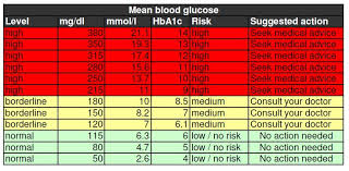 Regular Blood Sugar Levels Chart 8 Plus Free Blood Sugar Chart Calypso Tree