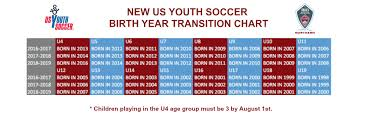 Us Youth Soccer Birth Year Chart 38 Actual Us Club Soccer Age Chart 2019