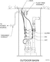 zoeller pump company simplex system · simplex system · duplex electrical alternating system · float tree assemblies